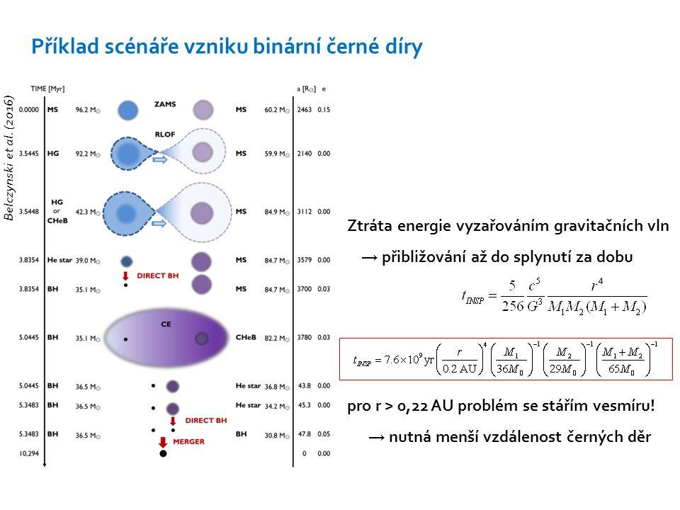 Příklad scénáře vzniku binární černé díry Belczynski et al. (2016) Ztráta energie vyzařováním gravitačních vln → přibližování až do splynutí za dobu p
