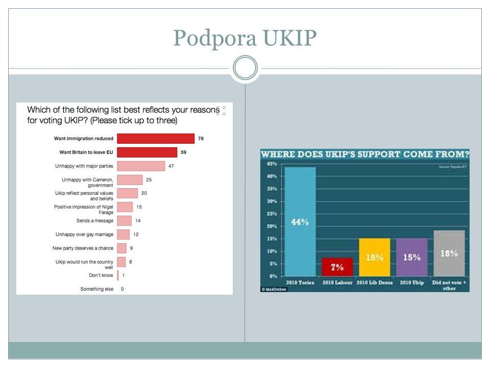 Podpora UKIP
