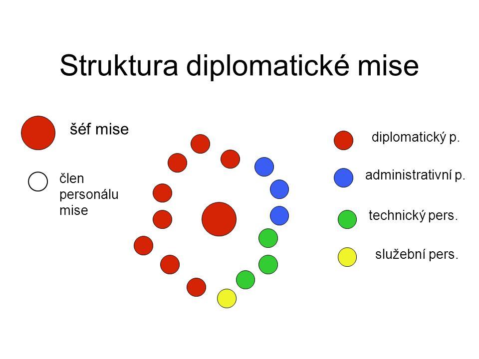 Struktura diplomatické mise diplomatický p. administrativní p. technický pers. služební pers. šéf mise člen personálu mise