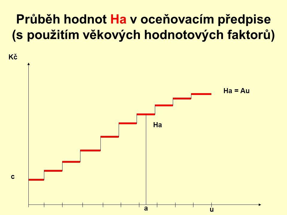 Průběh hodnot Ha v oceňovacím předpise (s použitím věkových hodnotových faktorů) Kč Ha = Au c u Ha a