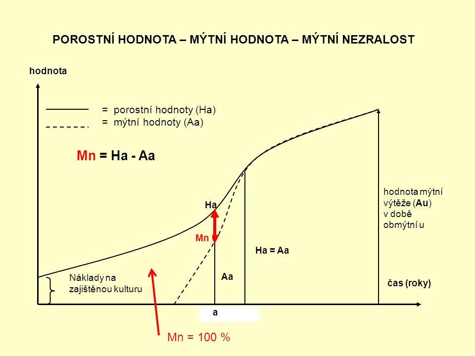 = porostní hodnoty (Ha) = mýtní hodnoty (Aa) Mn = Ha - Aa Ha = Aa Aa Mn hodnota mýtní výtěže (Au) v době obmýtní u čas (roky) hodnota Náklady na zajiš