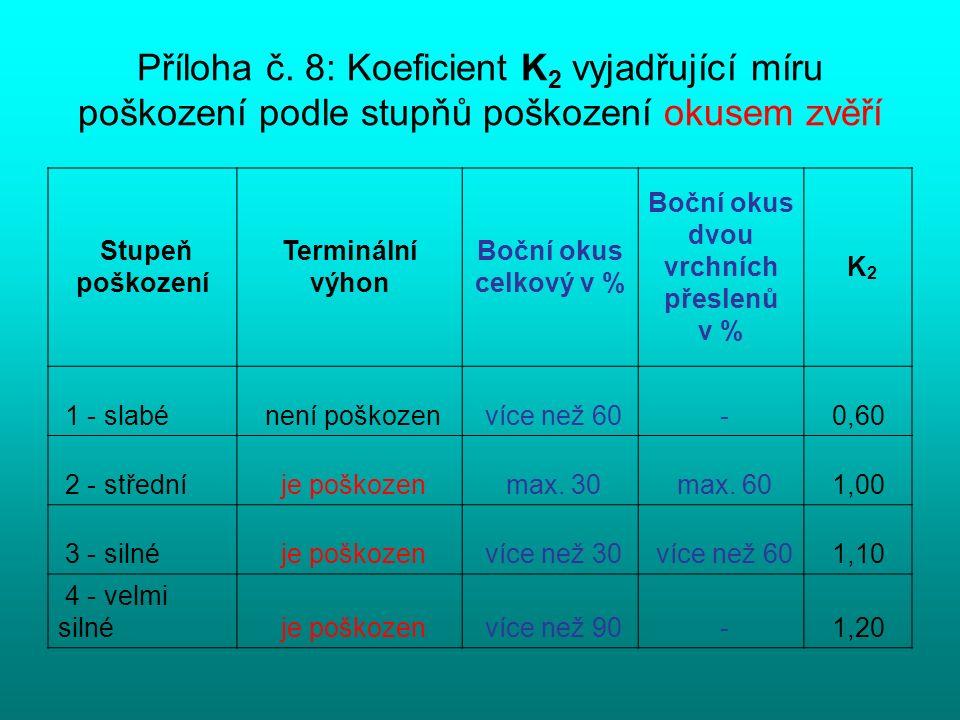 Příloha č. 8: Koeficient K 2 vyjadřující míru poškození podle stupňů poškození okusem zvěří Stupeň poškození Terminální výhon Boční okus celkový v % B