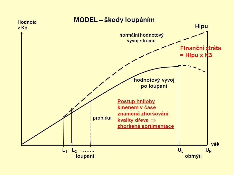 věk L 1 L 2 …….. U L U N loupání obmýtí MODEL – škody loupáním normální hodnotový vývoj stromu probírka Hodnota v Kč hodnotový vývoj po loupání Postup