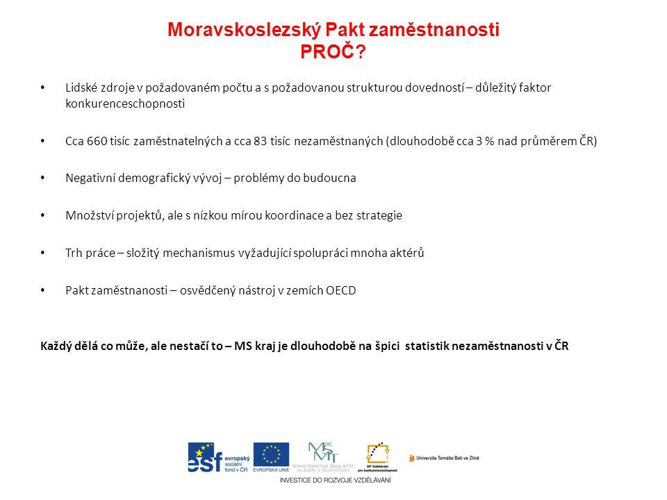 Moravskoslezský Pakt zaměstnanosti PROČ? Lidské zdroje v požadovaném počtu a s požadovanou strukturou dovedností – důležitý faktor konkurenceschopnost