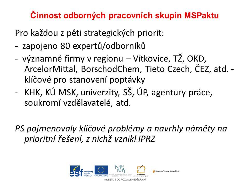 Činnost odborných pracovních skupin MSPaktu Pro každou z pěti strategických priorit: - zapojeno 80 expertů/odborníků - významné firmy v regionu – Vítkovice, TŽ, OKD, ArcelorMittal, BorschodChem, Tieto Czech, ČEZ, atd.