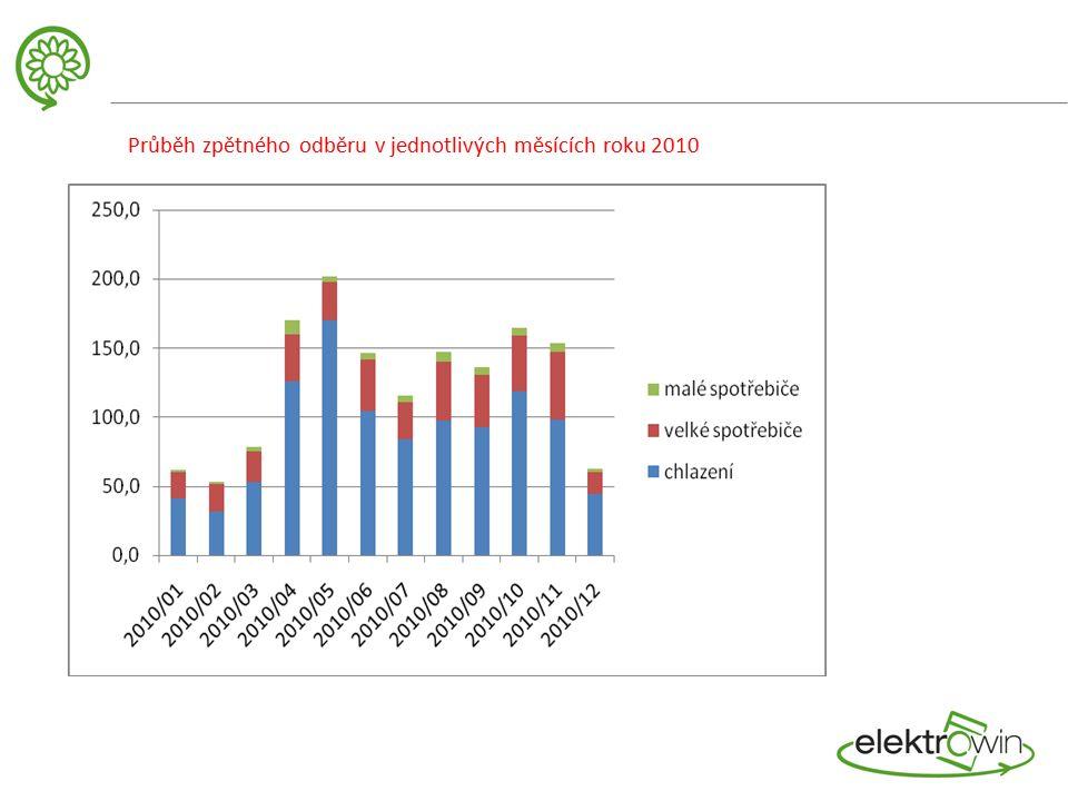 Průběh zpětného odběru v jednotlivých měsících roku 2010