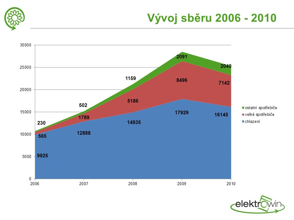 Vývoj sběru 2006 - 2010