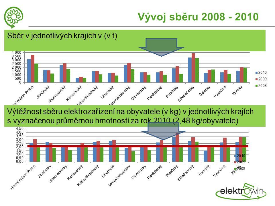 Vývoj sběru 2008 - 2010 Sběr v jednotlivých krajích v (v t) Výtěžnost sběru elektrozařízení na obyvatele (v kg) v jednotlivých krajích s vyznačenou průměrnou hmotností za rok 2010 (2,48 kg/obyvatele)