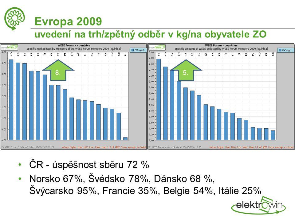 Evropa 2009 uvedení na trh/zpětný odběr v kg/na obyvatele ZO ČR - úspěšnost sběru 72 % Norsko 67%, Švédsko 78%, Dánsko 68 %, Švýcarsko 95%, Francie 35%, Belgie 54%, Itálie 25% 8.