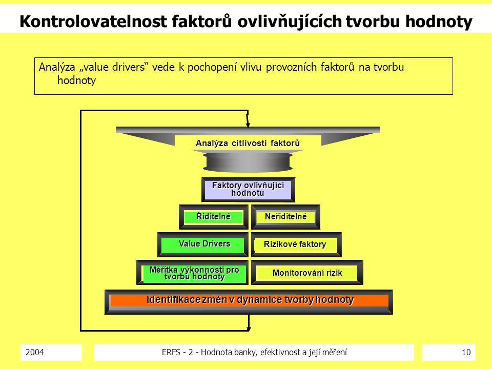 2004ERFS - 2 - Hodnota banky, efektivnost a její měření10 Kontrolovatelnost faktorů ovlivňujících tvorbu hodnoty Analýza citlivosti faktorů Faktory ov