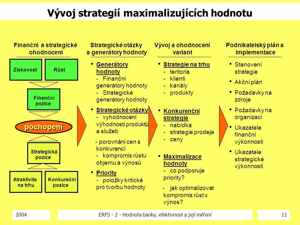 2004ERFS - 2 - Hodnota banky, efektivnost a její měření11 Vývoj strategií maximalizujících hodnotu Generátory hodnoty -Finanční generátory hodnoty -Strategické generátory hodnoty Strategické otázky -vyhodnocení výhodnosti produktů a služeb - porovnání cen s konkurencí -kompromis růstu objemu a výnosů Priority -položky kritické pro tvorbu hodnoty Strategie na trhu -teritoria -klienti -kanály -produkty Konkurenční strategie -nabídka -strategie prodeje -ceny Maximalizace hodnoty -co podporuje priority.