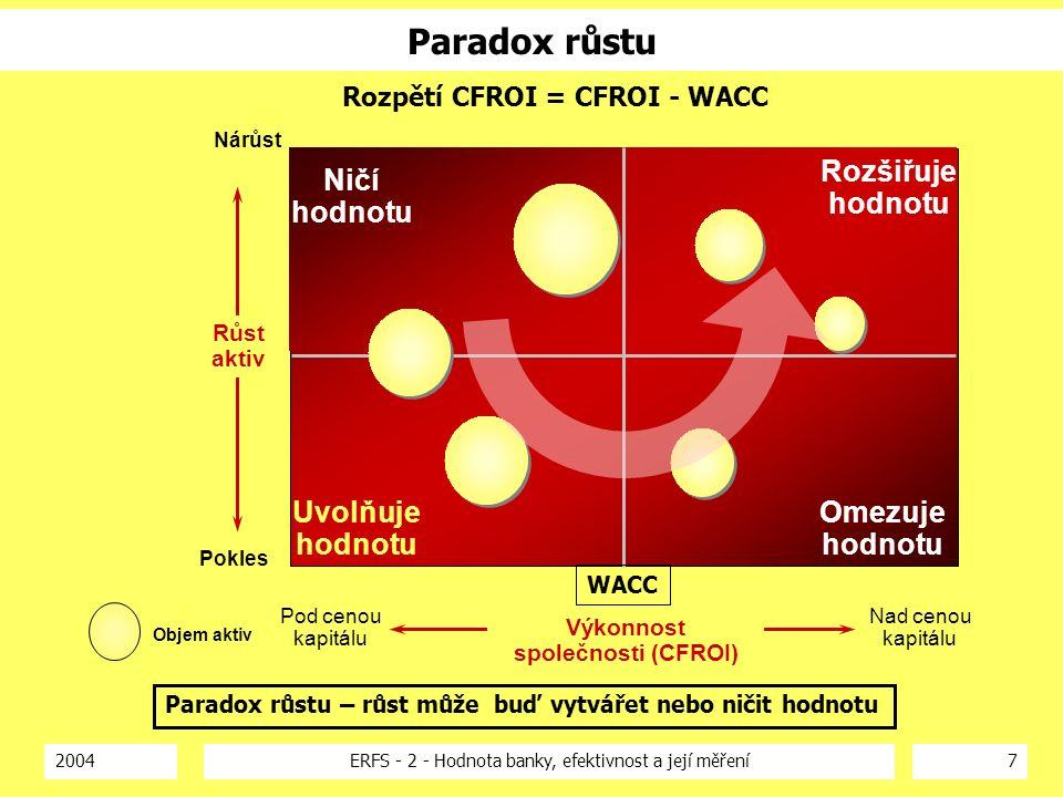 2004ERFS - 2 - Hodnota banky, efektivnost a její měření7 Paradox růstu Pod cenou kapitálu Nárůst Omezuje hodnotu Rozšiřuje hodnotu Uvolňuje hodnotu Ničí hodnotu Objem aktiv Pokles Nad cenou kapitálu Růst aktiv Výkonnost společnosti (CFROI) Rozpětí CFROI = CFROI - WACC Paradox růstu – růst může buď vytvářet nebo ničit hodnotu WACC