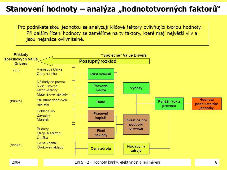 """2004ERFS - 2 - Hodnota banky, efektivnost a její měření8 Stanovení hodnoty – analýza """"hodnototvorných faktorů"""" Růst výnosů Provozní marže Daně Pracovn"""