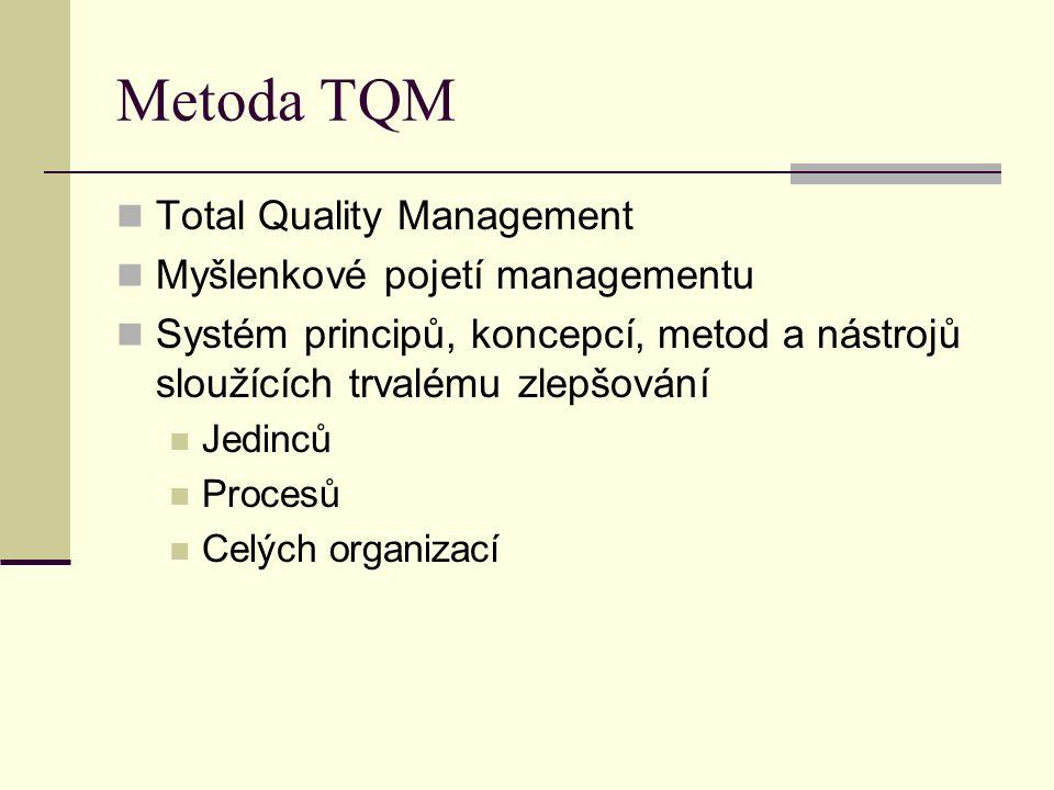 Metoda TQM Total Quality Management Myšlenkové pojetí managementu Systém principů, koncepcí, metod a nástrojů sloužících trvalému zlepšování Jedinců Procesů Celých organizací