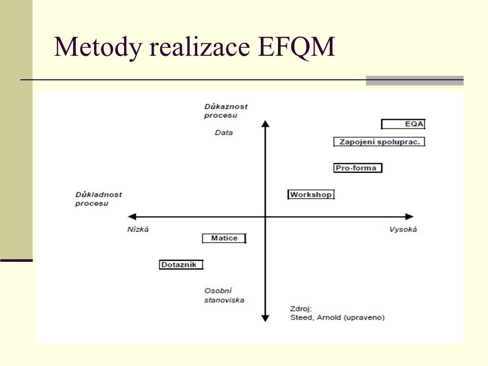 Metody realizace EFQM