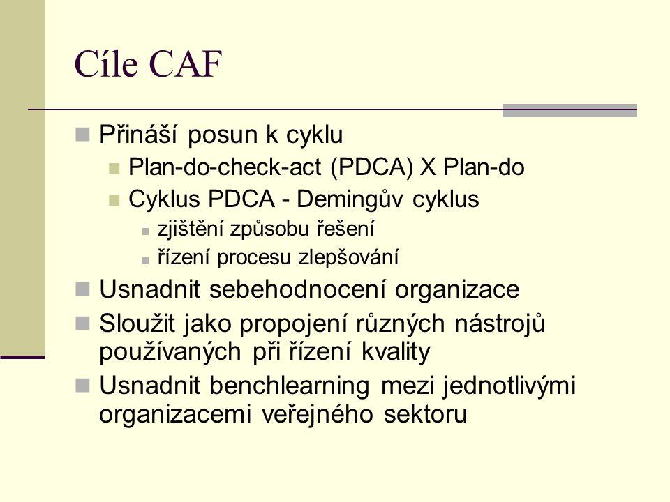 Cíle CAF Přináší posun k cyklu Plan-do-check-act (PDCA) X Plan-do Cyklus PDCA - Demingův cyklus zjištění způsobu řešení řízení procesu zlepšování Usnadnit sebehodnocení organizace Sloužit jako propojení různých nástrojů používaných při řízení kvality Usnadnit benchlearning mezi jednotlivými organizacemi veřejného sektoru