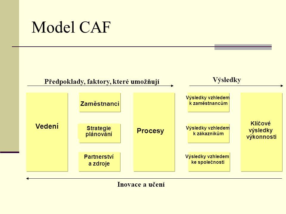 Model CAF Předpoklady, faktory, které umožňují Vedení Zaměstnanci Strategie plánování Procesy Výsledky vzhledem k zaměstnancům Výsledky vzhledem k zákazníkům Výsledky vzhledem ke společnosti Klíčové výsledky výkonnosti Výsledky Inovace a učení Partnerství a zdroje