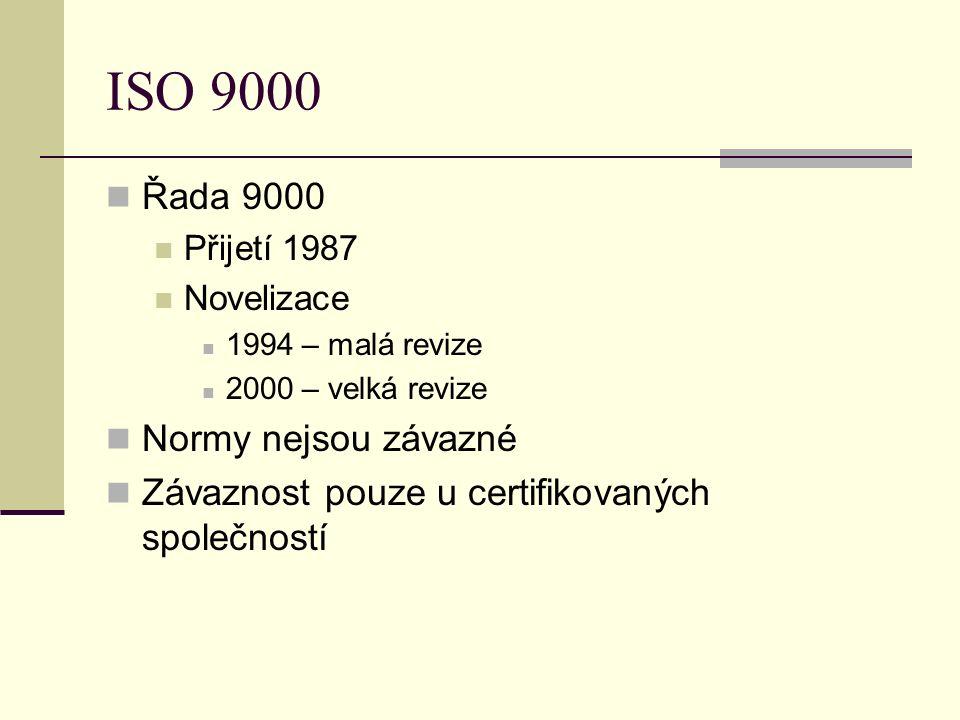 ISO 9000 Řada 9000 Přijetí 1987 Novelizace 1994 – malá revize 2000 – velká revize Normy nejsou závazné Závaznost pouze u certifikovaných společností