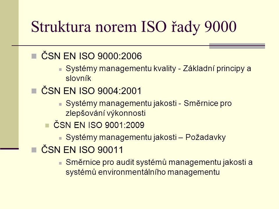 Struktura norem ISO řady 9000 ČSN EN ISO 9000:2006 Systémy managementu kvality - Základní principy a slovník ČSN EN ISO 9004:2001 Systémy managementu jakosti - Směrnice pro zlepšování výkonnosti ČSN EN ISO 9001:2009 Systémy managementu jakosti – Požadavky ČSN EN ISO 90011 Směrnice pro audit systémů managementu jakosti a systémů environmentálního managementu
