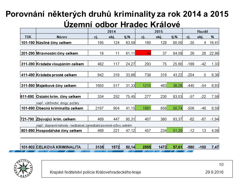 Porovnání některých druhů kriminality za rok 2014 a 2015 29.9.2016 10 Krajské ředitelství policie Královehradeckého kraje Územní odbor Hradec Králové 20142015 Rozdíl TSKNázevzj.obj.tj.%zj.obj.tj.%zj.obj.% 101-190Násilné činy celkem19512463,5916012880,00-35416,41 201-290Mravnostní činy celkem181161,11443784,0926 22,98 311-390Krádeže vloupáním celkem48211724,272937525,60-189-421,33 411-490Krádeže prosté celkem94231933,8673831943,22-20409,36 311-590Majetkové činy celkem165051731,33121046338,26-440-546,93 611-690Ostatní krim.