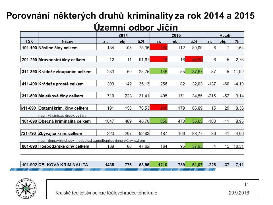 Porovnání některých druhů kriminality za rok 2014 a 2015 29.9.2016 11 Krajské ředitelství policie Královehradeckého kraje Územní odbor Jičín 20142015