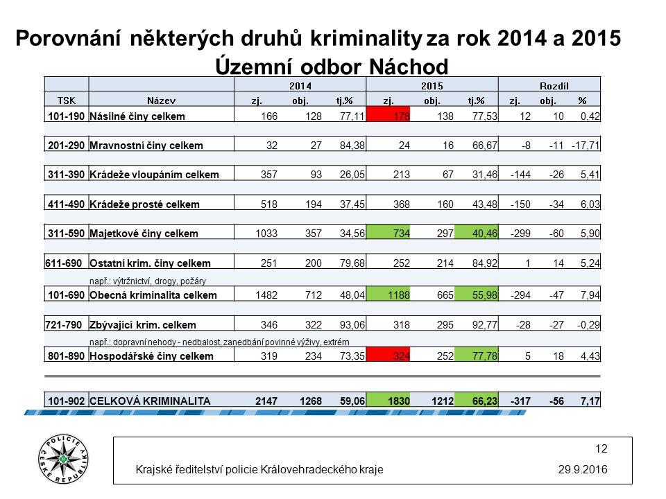 Porovnání některých druhů kriminality za rok 2014 a 2015 29.9.2016 12 Krajské ředitelství policie Královehradeckého kraje Územní odbor Náchod 20142015 Rozdíl TSKNázevzj.obj.tj.%zj.obj.tj.%zj.obj.% 101-190Násilné činy celkem16612877,1117813877,5312100,42 201-290Mravnostní činy celkem322784,38241666,67-8-11-17,71 311-390Krádeže vloupáním celkem3579326,052136731,46-144-265,41 411-490Krádeže prosté celkem51819437,4536816043,48-150-346,03 311-590Majetkové činy celkem103335734,5673429740,46-299-605,90 611-690Ostatní krim.