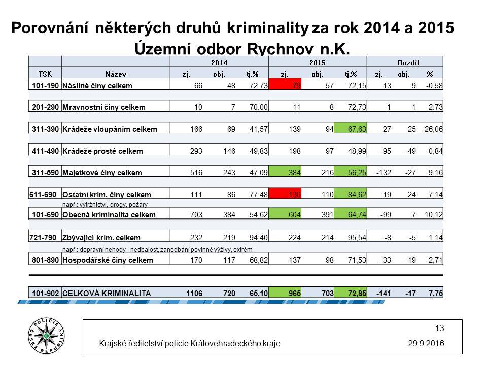 Porovnání některých druhů kriminality za rok 2014 a 2015 29.9.2016 13 Krajské ředitelství policie Královehradeckého kraje Územní odbor Rychnov n.K. 20