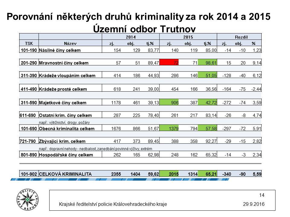Porovnání některých druhů kriminality za rok 2014 a 2015 29.9.2016 14 Krajské ředitelství policie Královehradeckého kraje Územní odbor Trutnov 20142015 Rozdíl TSKNázevzj.obj.tj.%zj.obj.tj.%zj.obj.% 101-190Násilné činy celkem15412983,7714011985,00-14-101,23 201-290Mravnostní činy celkem575189,47727198,6115209,14 311-390Krádeže vloupáním celkem41418644,9328614651,05-128-406,12 411-490Krádeže prosté celkem61824139,0045416636,56-164-75-2,44 311-590Majetkové činy celkem117846139,1390638742,72-272-743,59 611-690Ostatní krim.