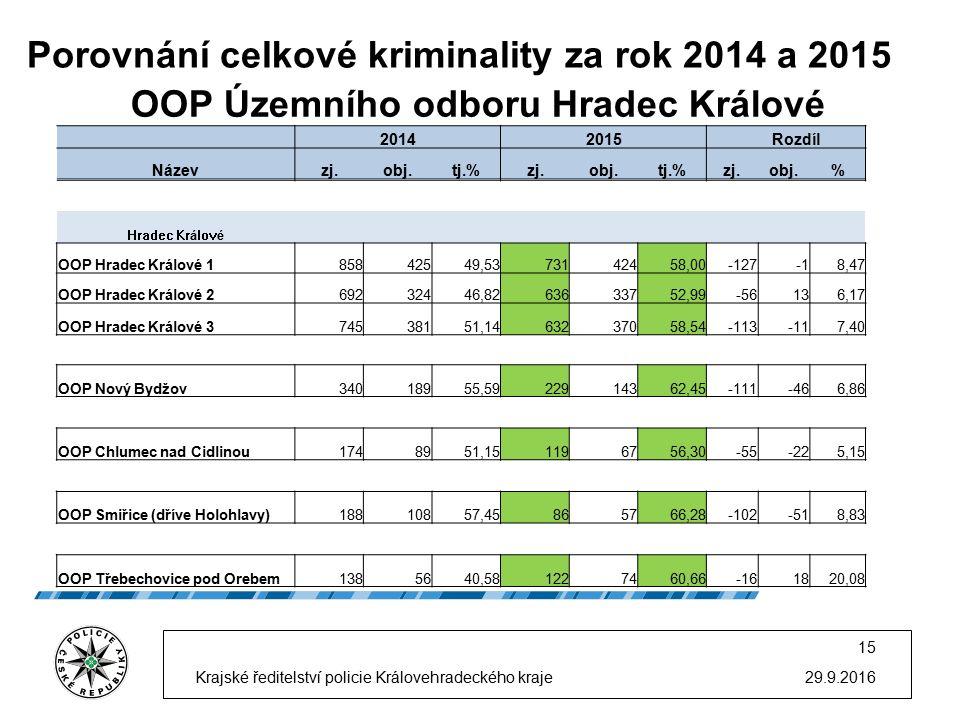 Porovnání celkové kriminality za rok 2014 a 2015 29.9.2016 15 Krajské ředitelství policie Královehradeckého kraje OOP Územního odboru Hradec Králové 2