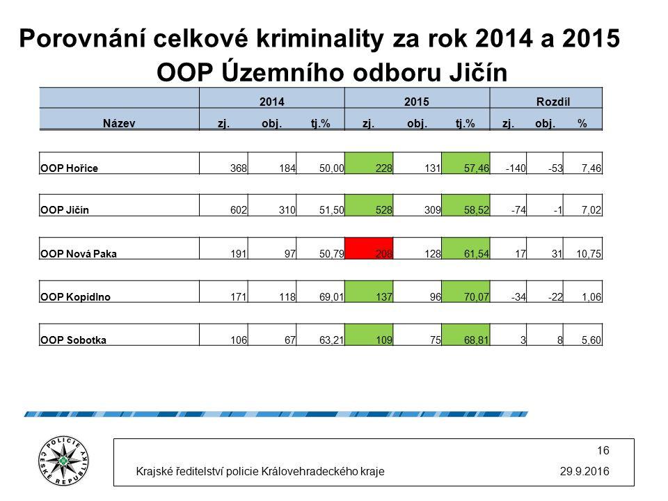 Porovnání celkové kriminality za rok 2014 a 2015 29.9.2016 16 Krajské ředitelství policie Královehradeckého kraje OOP Územního odboru Jičín 20142015 R