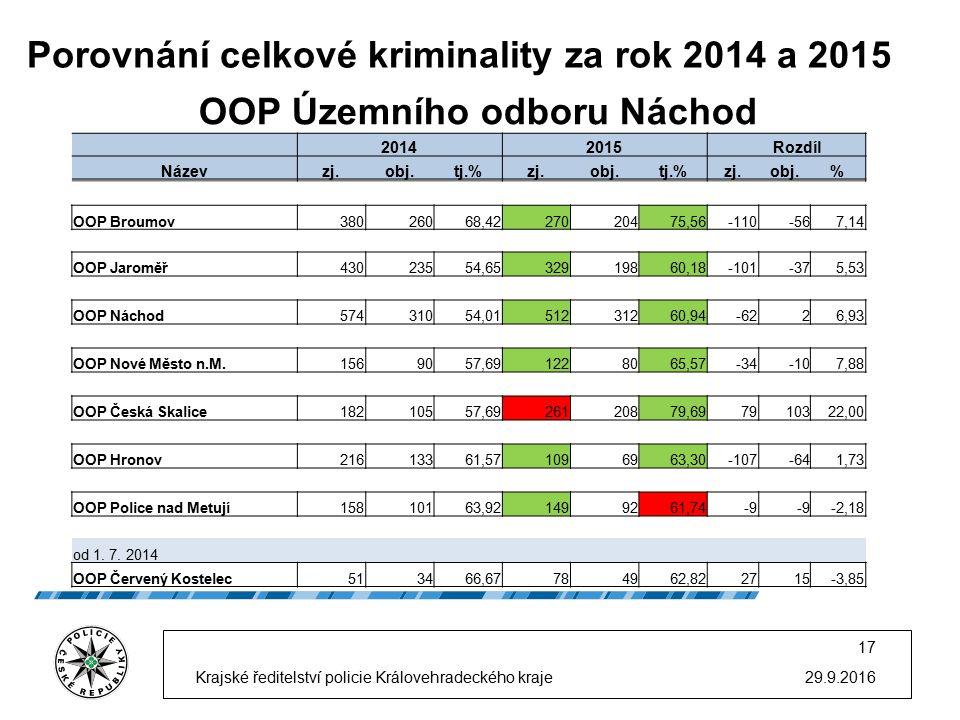 Porovnání celkové kriminality za rok 2014 a 2015 29.9.2016 17 Krajské ředitelství policie Královehradeckého kraje OOP Územního odboru Náchod 20142015