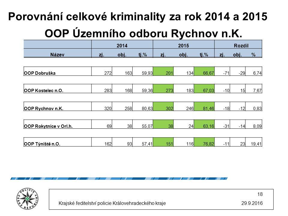 Porovnání celkové kriminality za rok 2014 a 2015 29.9.2016 18 Krajské ředitelství policie Královehradeckého kraje OOP Územního odboru Rychnov n.K. 201