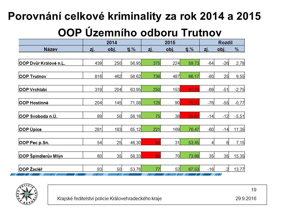 Porovnání celkové kriminality za rok 2014 a 2015 29.9.2016 19 Krajské ředitelství policie Královehradeckého kraje OOP Územního odboru Trutnov 20142015