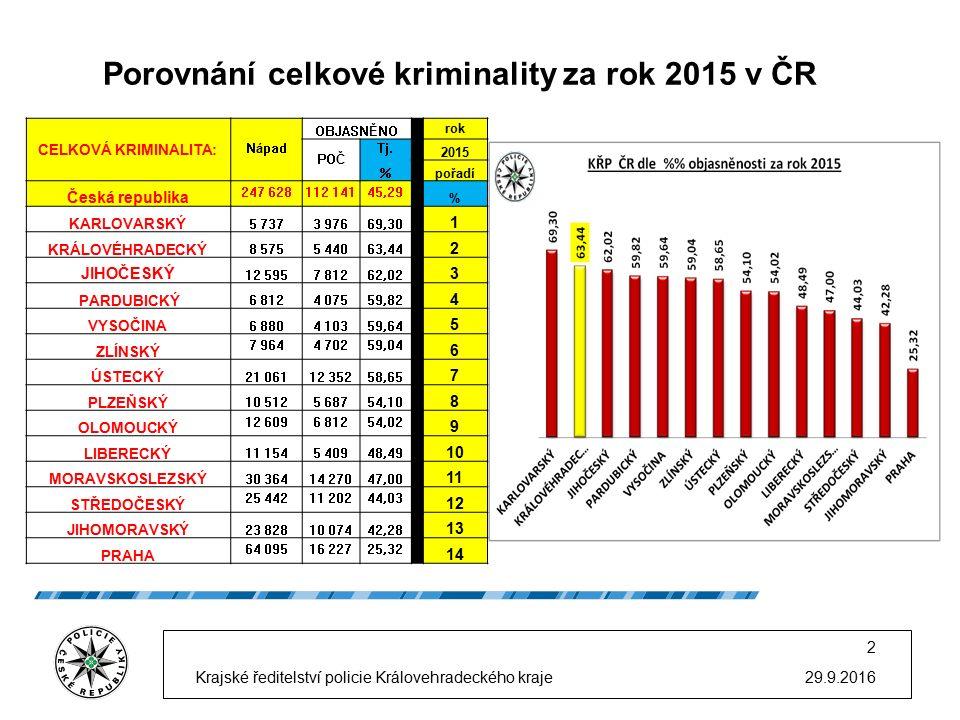 Porovnání celkové kriminality za rok 2015 v ČR 29.9.2016 2 Krajské ředitelství policie Královehradeckého kraje CELKOVÁ KRIMINALITA: Nápad OBJASNĚNO rok POČ Tj.