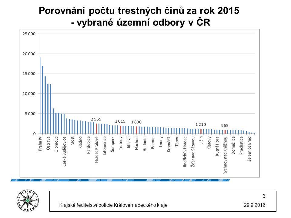 Porovnání počtu trestných činů za rok 2015 - vybrané územní odbory v ČR 29.9.2016 3 Krajské ředitelství policie Královehradeckého kraje