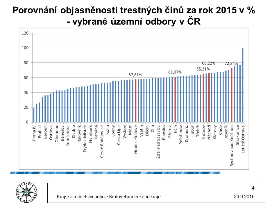 29.9.2016 Krajské ředitelství policie Královéhradeckého kraje 25 Priority pro rok 2016 1.