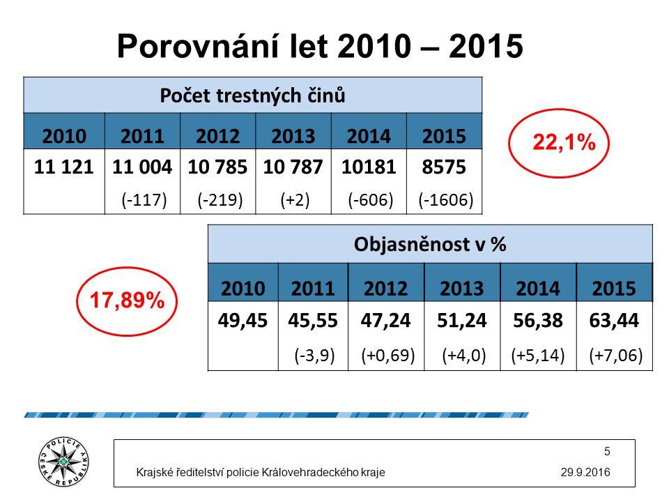 Porovnání let 2010 – 2015 29.9.2016 5 Krajské ředitelství policie Královehradeckého kraje Počet trestných činů 201020112012201320142015 11 12111 00410