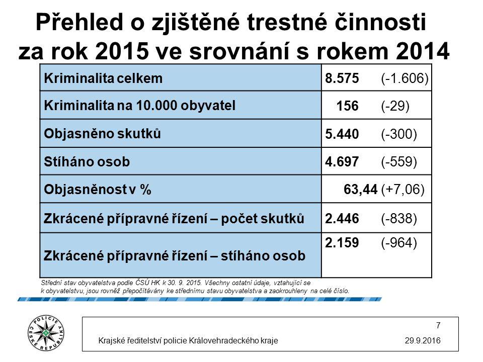 Územní rozložení kriminality, teritoriální rozdíly 29.9.2016 8 Krajské ředitelství policie Královehradeckého kraje Nejvyšší počet trestných činů: Hradec Králové Trutnov Náchod 2.555 (-580) 2.015 (-340) 1.830 (-317) Nejvyšší počet trestných činů/10.000 obyvatel: Trutnov Náchod 169 (-28) 165 (-28) Nejnižší počet trestných činů: Rychnov nad Kněžnou Jičín 965 (-141) 1.210 (-228) Nejnižší počet trestných činů/10.000 obyvatel: Rychnov nad Kněžnou Jičín 122 (-18) 152 (-30) Nejvyšší % nárůst trestných činů: u žádného ÚO nedošlo k nárůstu TČ ----- Nejvyšší % pokles trestných činů: Hradec Králové Jičín - 18,50 % - 15,86 %