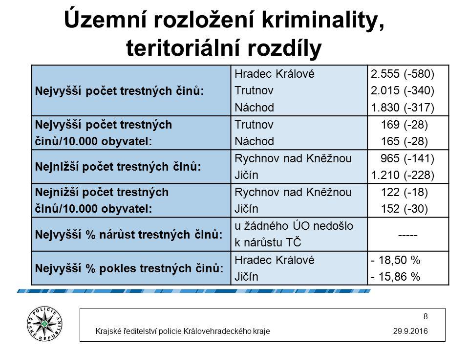 Porovnání některých druhů kriminality za rok 2014 a 2015 29.9.2016 9 Krajské ředitelství policie Královehradeckého kraje v Královéhradeckém kraji 20142015 Rozdíl TSKNázevzj.obj.tj.%zj.obj.tj.%zj.obj.% 101-190Násilné činy celkem71553474,6969755479,48-18204,79 201-290Mravnostní činy celkem12910782,9516914887,5740414,62 311-390Krádeže vloupáním celkem165252531,78107743740,58-575-888,80 411-490Krádeže prosté celkem2764104237,70201482440,91-750-2183,21 311-590Majetkové činy celkem5087180135,403729153441,14-1358-2675,74 611-690Ostatní krim.
