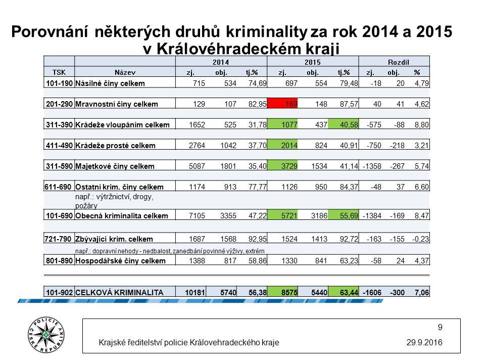 Porovnání některých druhů kriminality za rok 2014 a 2015 29.9.2016 9 Krajské ředitelství policie Královehradeckého kraje v Královéhradeckém kraji 2014