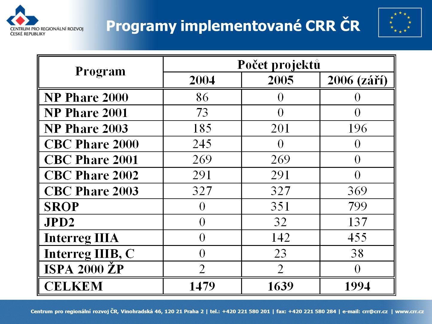Programy implementované CRR ČR Centrum pro regionální rozvoj ČR, Vinohradská 46, 120 21 Praha 2 | tel.: +420 221 580 201 | fax: +420 221 580 284 | e-mail: crr@crr.cz | www.crr.cz