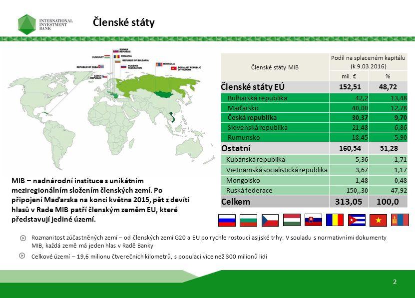 CELKOVÉ ÚVĚROVÉ PORTFOLIO DLE SEKTORU CELKOVÉ ÚVĚROVÉ PORTFOLIO DLE ZEMĚ Zdroj: Konsolidované rozvaha dle IFRS – 1.