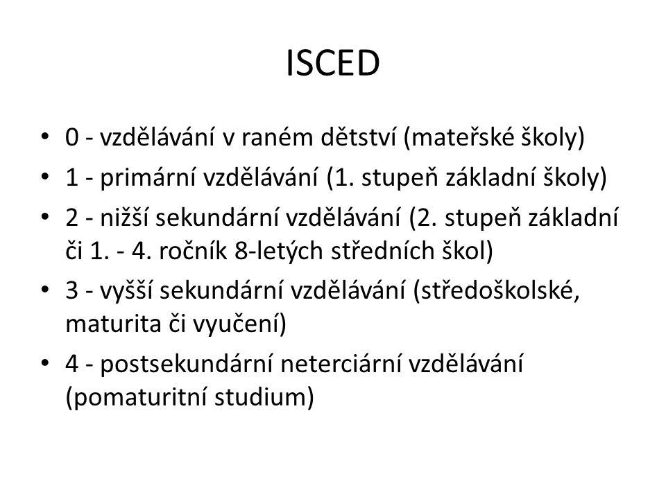 ISCED 0 - vzdělávání v raném dětství (mateřské školy) 1 - primární vzdělávání (1. stupeň základní školy) 2 - nižší sekundární vzdělávání (2. stupeň zá
