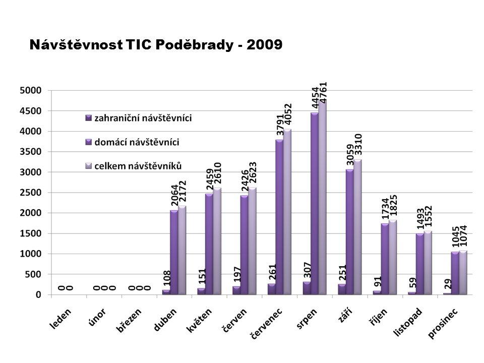 Návštěvnost TIC Poděbrady - 2009