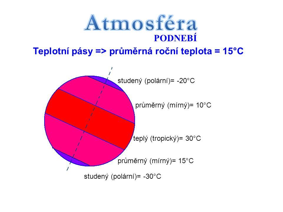 PODNEBÍ - Zápis Podnebí = Podnebné pásy = určujeme podle Teplotních pásů a množství srážek Teplotní pásy= podle zeměpisné šířky (polární kruhy, obratníky)= podle délky dne a noci stálá délka dne a noci = mezi obratníky = teplý (tropický) čtyři roční období = mezi obratníkem a polárním kruhem = průměrný (mírný) polární den a noc = mezi polárním kruhem a pólem = studený (polární) Určujeme u nich průměrnou roční teplotu viz.