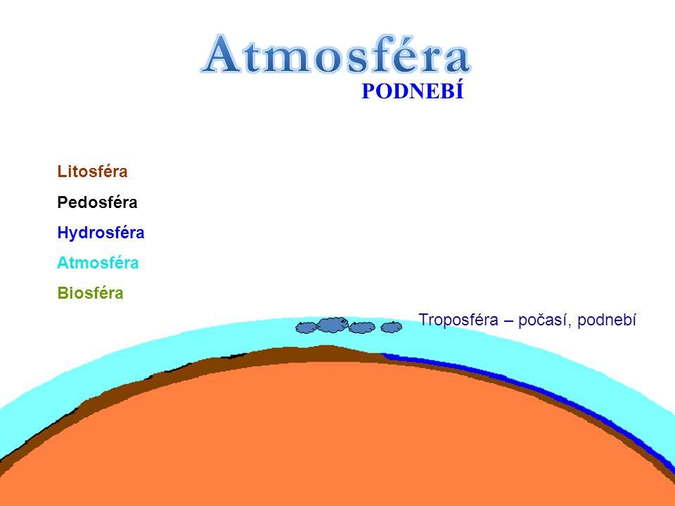 Troposféra – počasí, podnebí PODNEBÍ Litosféra Pedosféra Hydrosféra Atmosféra Biosféra