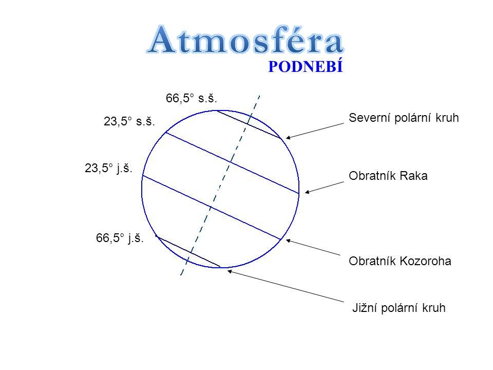 Severní polární kruh Obratník Raka Obratník Kozoroha Jižní polární kruh 66,5° s.š.