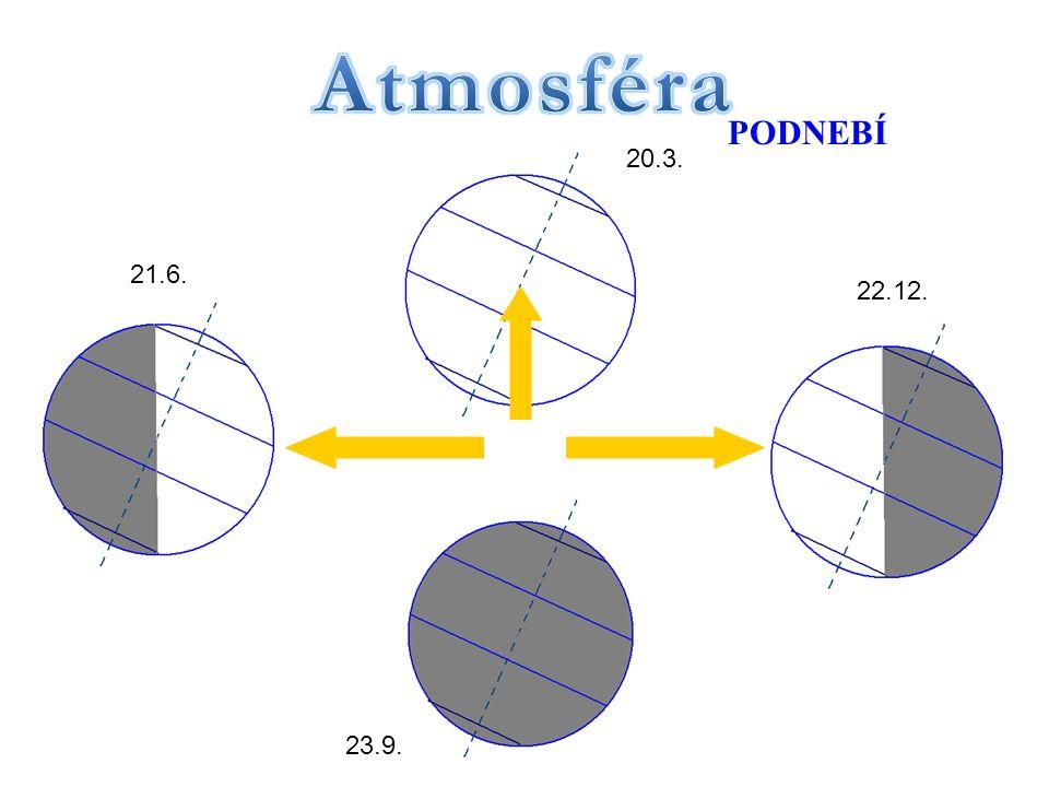 Severní polární kruh Obratník Raka Obratník Kozoroha Jižní polární kruh 66,5° s.š. 23,5° s.š. 23,5° j.š. 66,5° j.š. PODNEBÍ