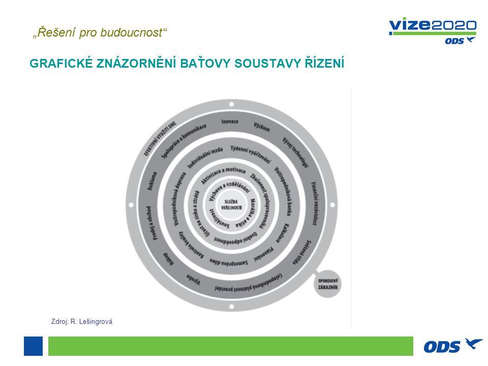 """""""Řešení pro budoucnost GRAFICKÉ ZNÁZORNĚNÍ BAŤOVY SOUSTAVY ŘÍZENÍ Zdroj: R. Lešingrová"""