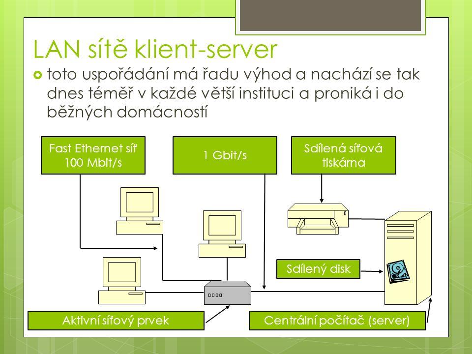 LAN sítě klient-server  toto uspořádání má řadu výhod a nachází se tak dnes téměř v každé větší instituci a proniká i do běžných domácností Sdílená síťová tiskárna Aktivní síťový prvek Centrální počítač (server) Sdílený disk 1 Gbit/s Fast Ethernet síť 100 Mbit/s